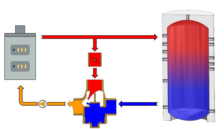 Картинки по запросу Termostatický ventil TSV3 ATMOS